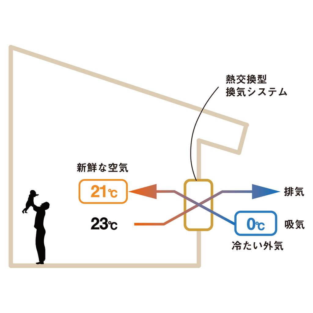 熱交換型の換気システム