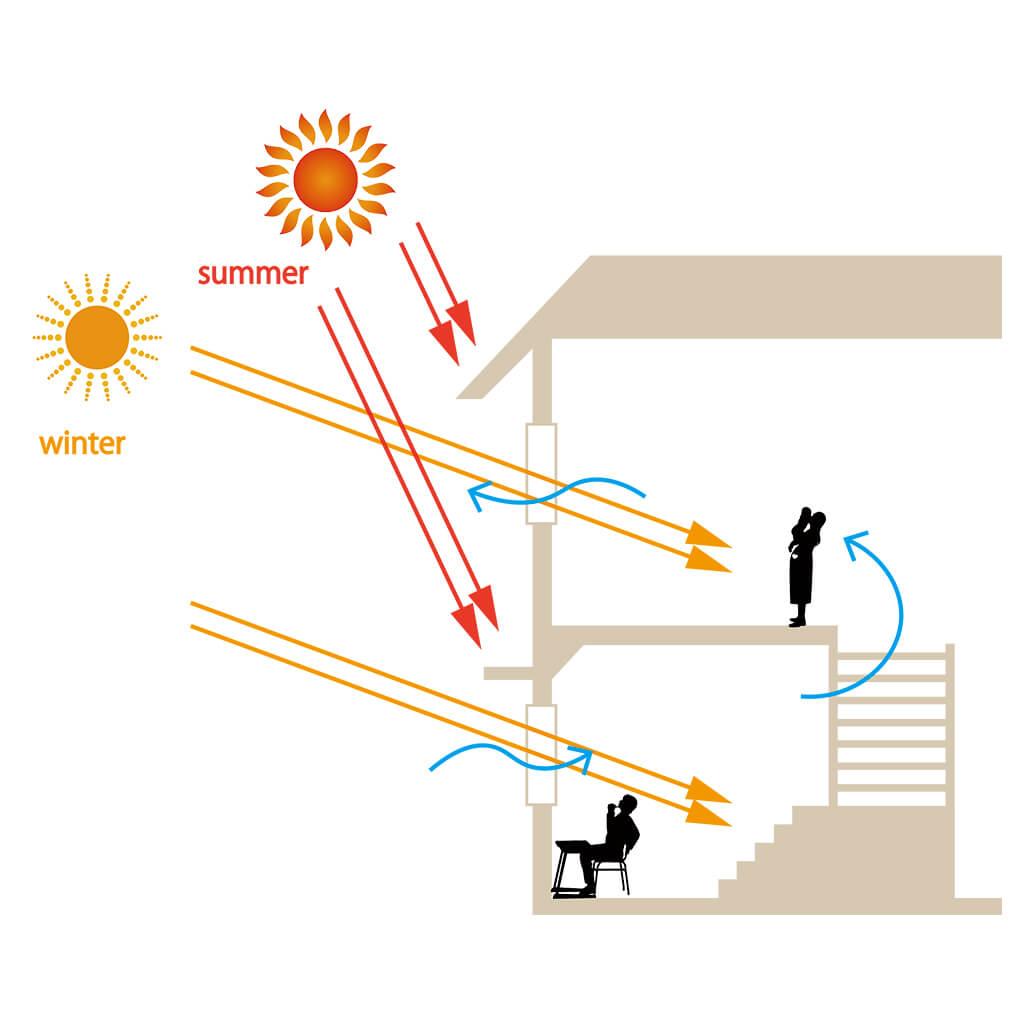 太陽の光を生かした設計