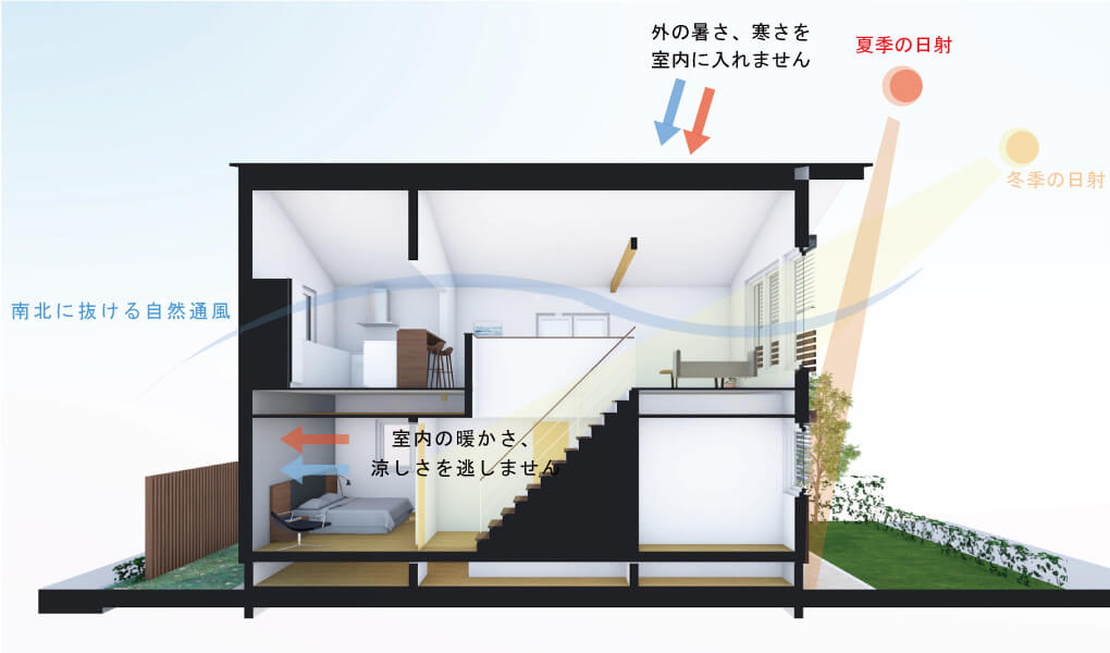 technology-快適で健康な室内環境を生み出すウェルネストホームの基本設計