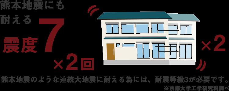 熊本地震にも耐える、震度7×2回