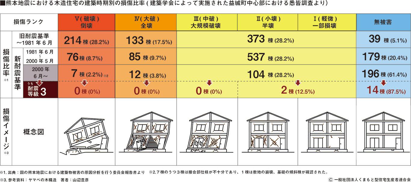 熊本地震における木造住宅の建築時期別の損傷比率