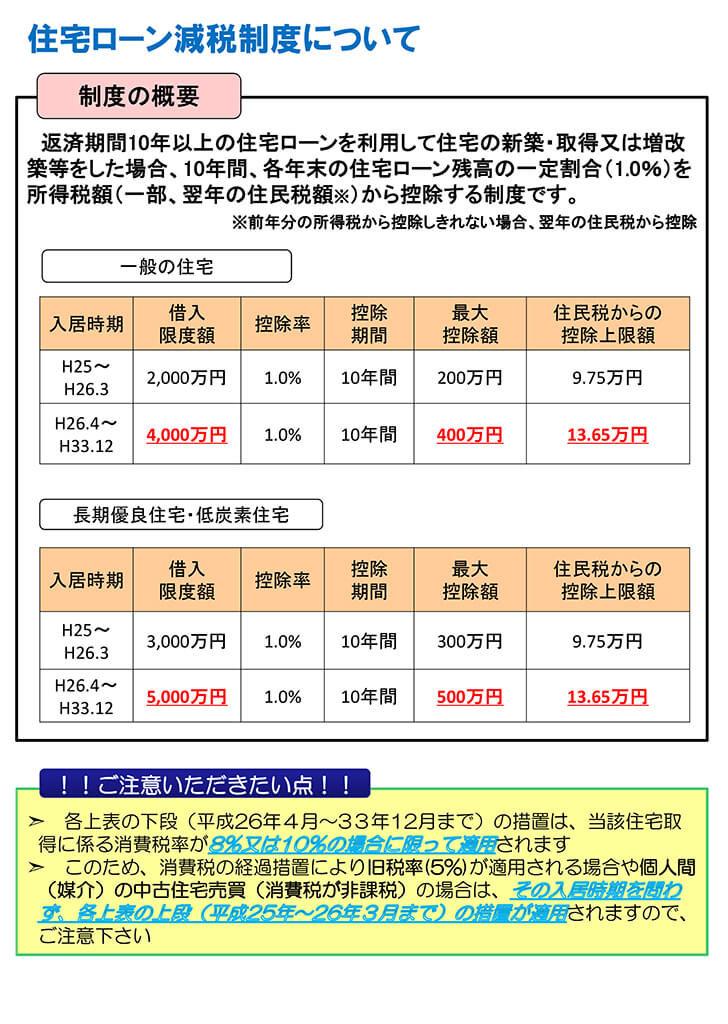 資料「住宅ローン減税制度について」